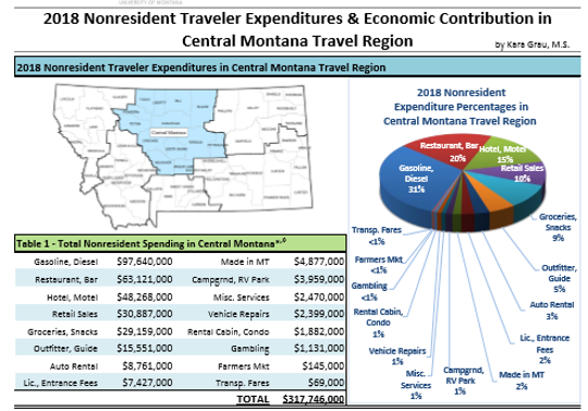 This chart provides figures on the Central Montana Travel Region, which includes Cascade County.