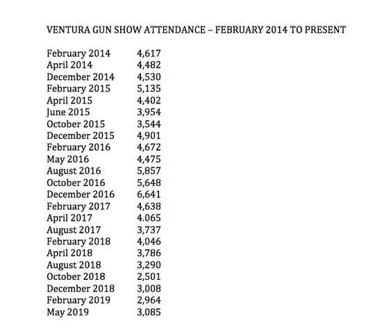 Attendance at gun shows held at the Ventura County Fairgrounds from February 2014 to present.