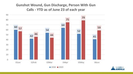 Month-to-month calls about gun incidents rose significantly starting in May 2019.