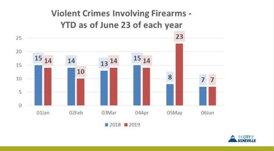 Gun crimes spikes in May 2019.