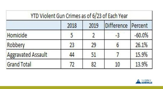 Homicides are down but other types of gun crimes are up so far in 2019 compared to the same time period in 2018.