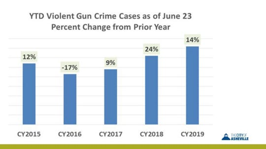 Annual gun violence dropped in 2016, but has climbed since then, according to police.