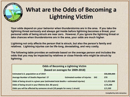 Wyoming had the highest rate of lightning fatalities per 1 million. Alabama, New Mexico, Florida and South Dakota followed.