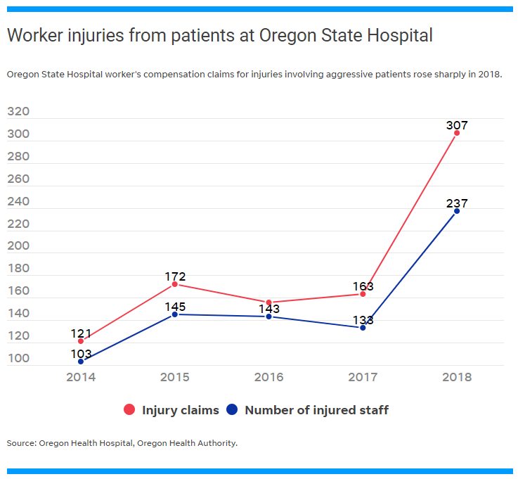 Staff injuries at the Oregon State Hospital