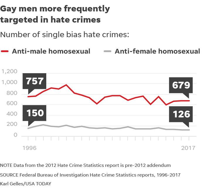 Anti-gay hate crimes on the rise, FBI says, and they likely undercount