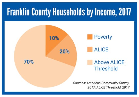 Nearly one-third of Franklin County struggling financially, according to United Way ALICE report.