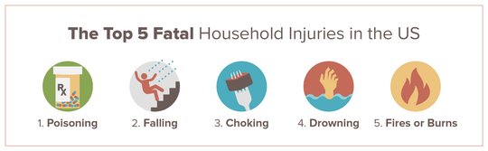 SafeWise listed the five leading fatal injuries in the United States.