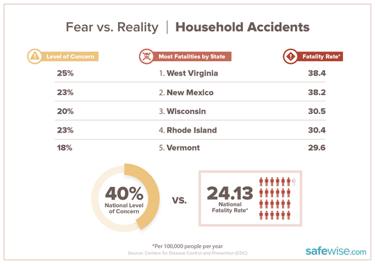 Chart shows states with the most household accidents.