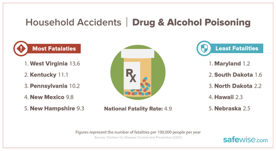 Chart shows state ranking for drug and alcohol poisoning accidents.
