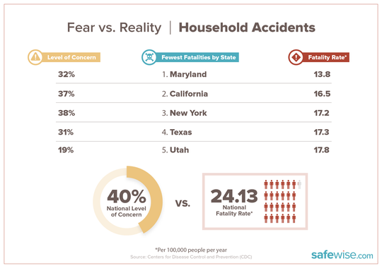 Chart shows states with fewest household fatalities.