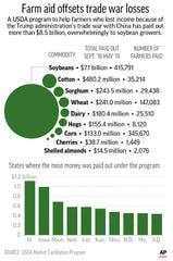 Graphic shows amounts paid out to farmers claiming losses due to the Trump administration's trade war with China;