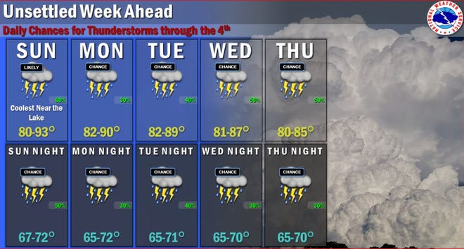 The National Weather Service says there are daily chances for storms during the week, though most days should not be complete washouts.