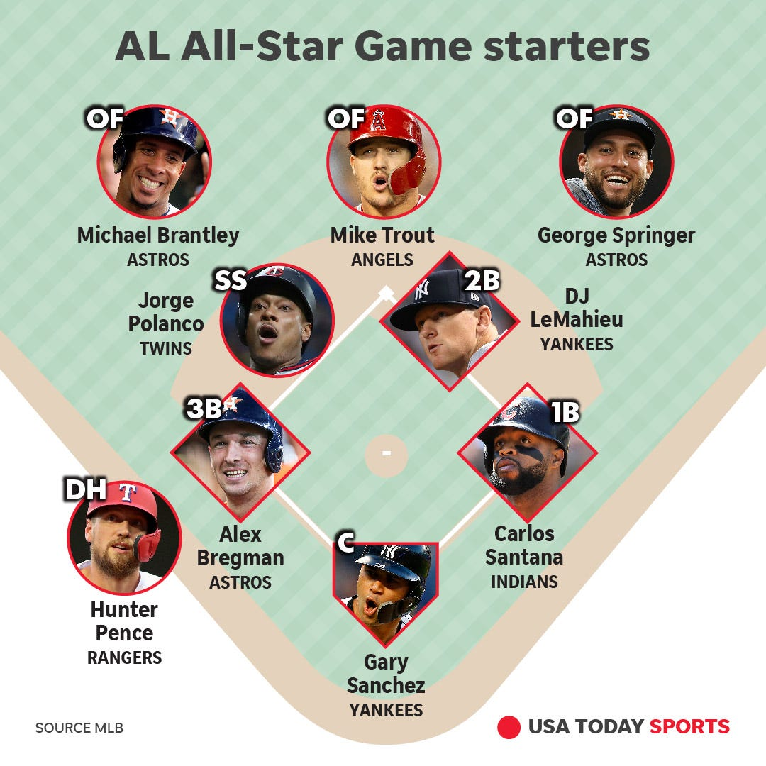 2019 MLB All-Star Game rosters: Full AL, NL teams for