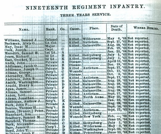 The roster of casualties in the 'Report of the Adjutant General of the State of Indiana' [1866] revealed the ultimate fate of members of the 19th Indiana.