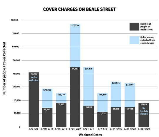 Comparison of Beale Street visitors and the total dollar amount collected from cover charges.