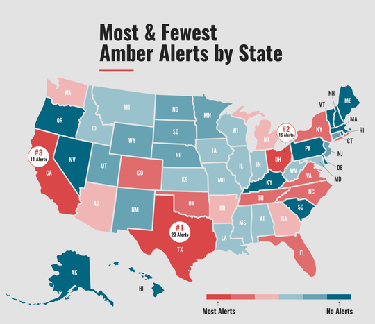 A graphic from the National Center for Missing and Exploited Children 2018 AMBER Alert Report shows Texas had the most alerts in the country that year.