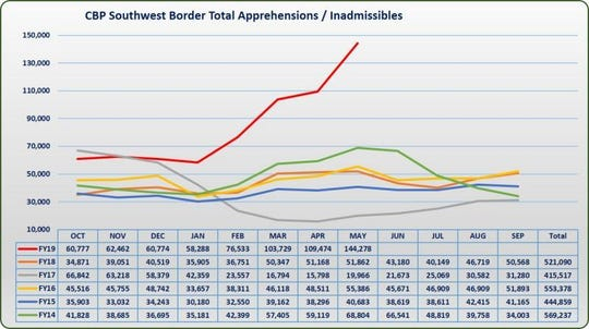 The number of people crossing the southern border into the U.S. from Mexico has skyrocketed since January.