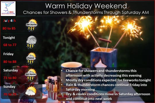After afternoon storms, mostly dry conditions are expected for firework shows tonight