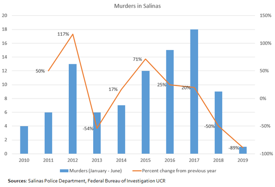 This chart shows the change in the number of murders in Salinas over the previous 10 years.