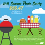 Wisconsin's $56.47 survey price is $0.09 higher than AFBFs 'survey of the same 14 food items.