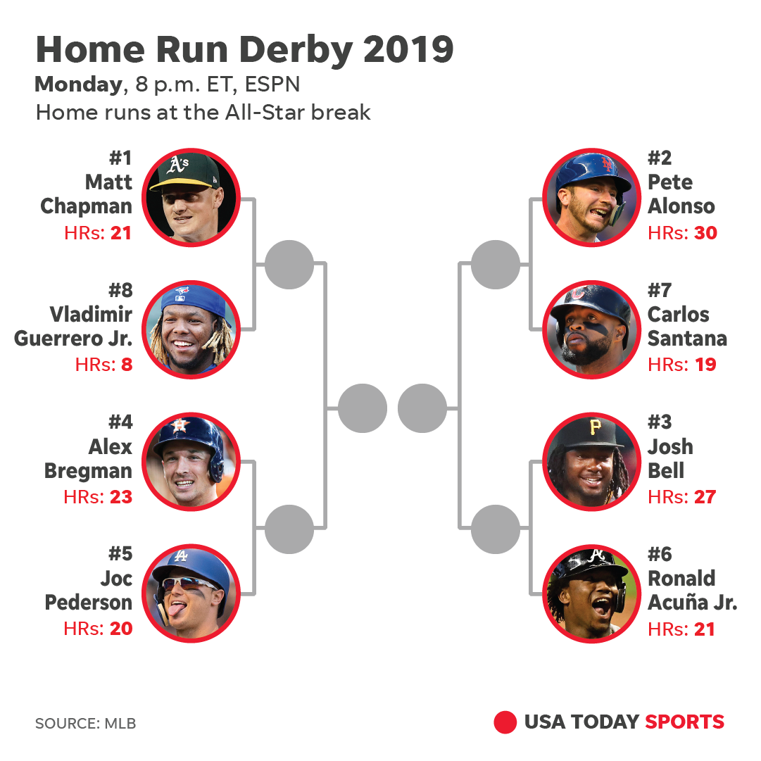 Home Run Derby 2020 Bracket.Home Run Derby 2019 Time How To Watch Streaming Info