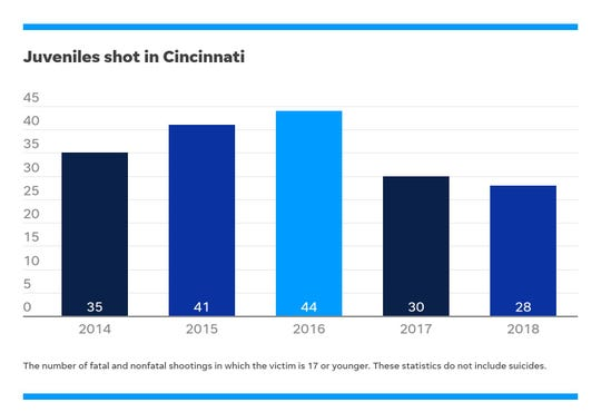 The number of juveniles shot in Cincinnati over a five-year period based on Cincinnati police data.