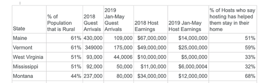 Chart from Airbnb offers information on state and lodging providers.