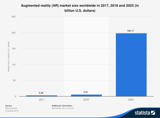 Augmented reality market is poised to increase exponentially over the next few years.