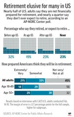 Results of AP-NORC poll on attitudes of workers toward retirement.