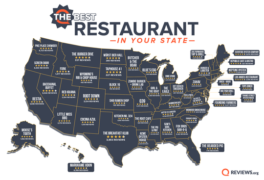 A recent report from Reviews.org lists the top-rated restaurants of all 50 states.
