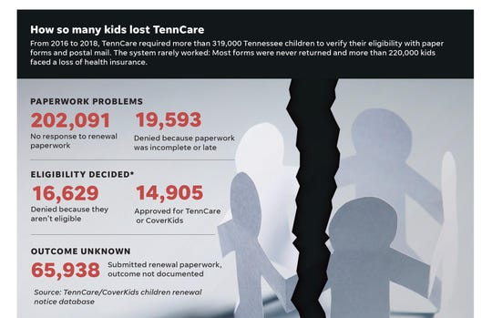 The Tennessean analyzed a TennCare database of more than 319,000 children who were required to submit paper renewal forms from 2016 to 2018. Some additional applicants had their eligibility decided through appeals or other systems not reflected here, but TennCare says it doesn't know how many.