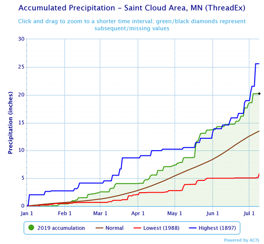 This year has been wetter than average for Central Minnesota.