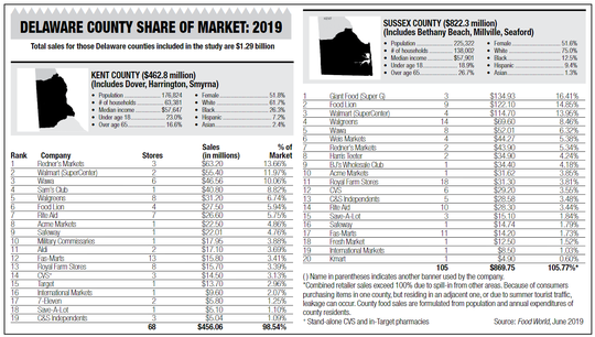 Walmart and Wawa in top five for grocery stores in Kent and Sussex but traditional grocery stores still top list.