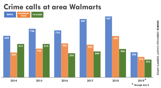 Calls to the Greenville County Sheriff's Office from area Walmarts has been on the rise in recent years but promises to drop in 2019 thanks to additional security at the front of stores, company officials say.