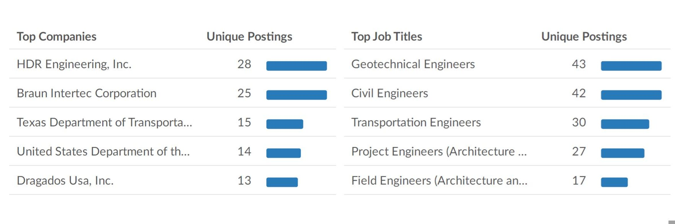 HDR Engineering has the most job postings for civil engineers in the Coastal Bend.
