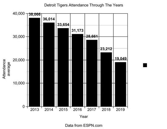 Detroit Tigers average attendance from 2013-2019
