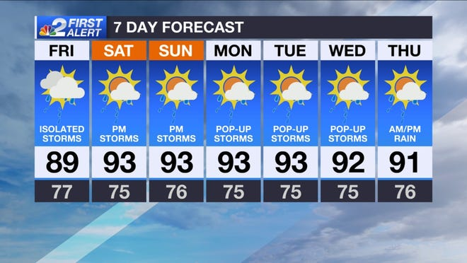 Forecast for Friday, July 12, 2019.