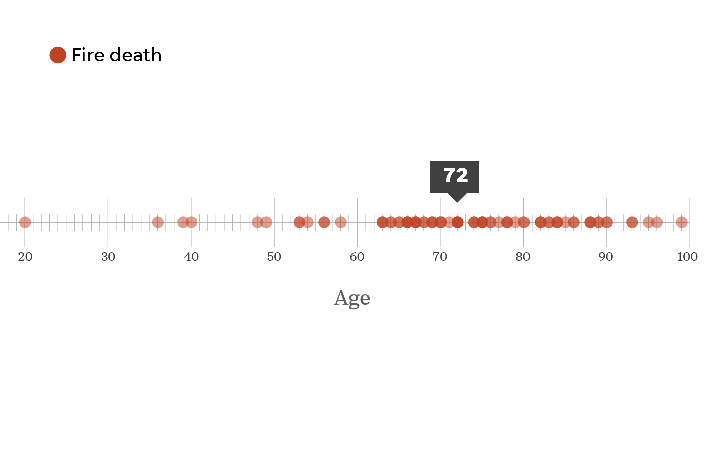 The median age of residents killed in Paradise, Calif. is 72.