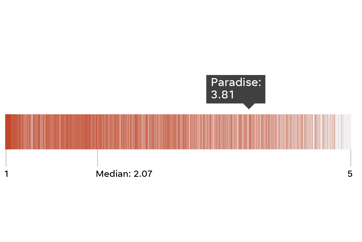 The wildfire hazard score for Paradise, Calif. is 3.81.