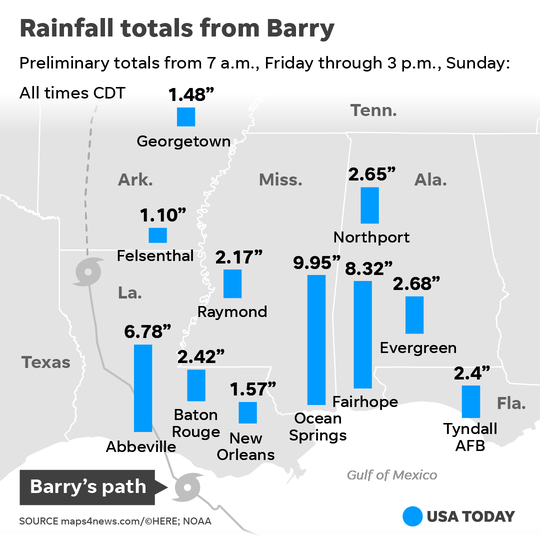 Rainfall totals from Tropical Depression Barry as of Sunday, July 14.