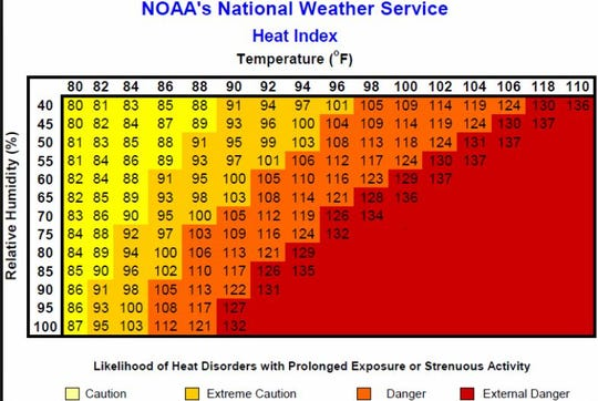 "The National Weather Service's heat index chart is used for calculating ""feels like"" temperatures."