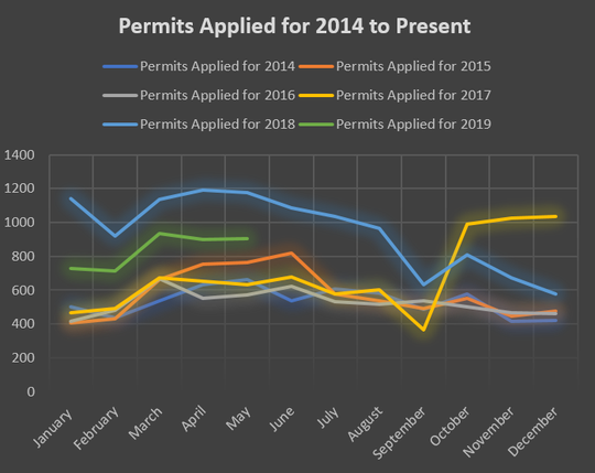 This line chart shows the spike in building permit requests after Hurricane Irma made landfall in Marco Island on September 2017.