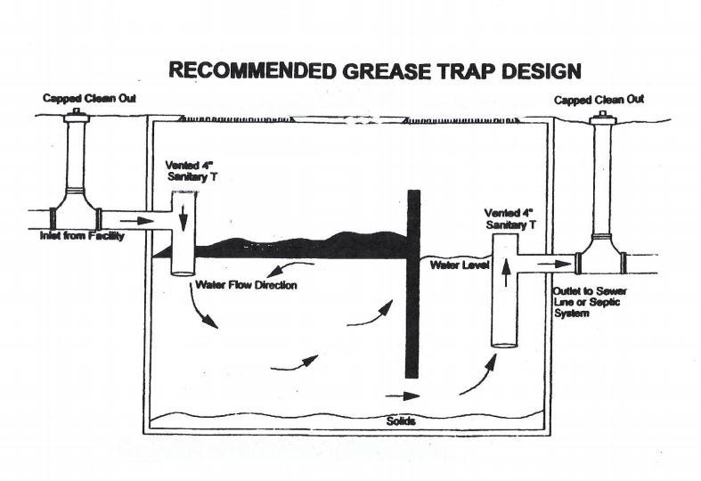 Grease Traps Help Protect Pipes But Have A Dangerous Side