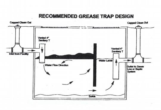 This is a typical underground grease trap. As kitchen wastewater flows through it, fats, oils and grease float to the top, while food particles and solids sink to the bottom. The cleaned water then flows to the sewer line. Bryce Raynor would have fallen first through the grease layer and then into the water.