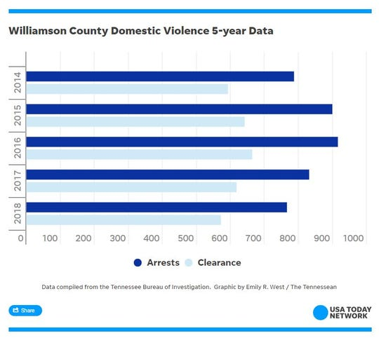 The amount of domestic violence incidents in Williamson County for the last five years.