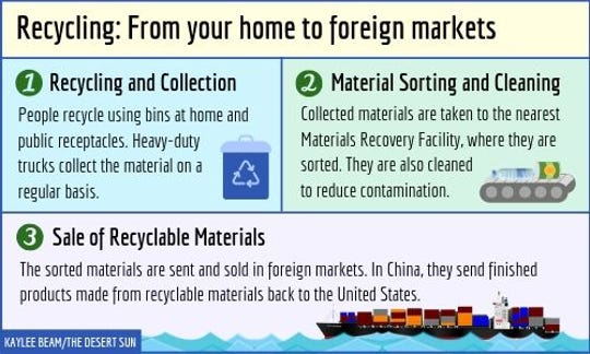 The path recyclable materials take from your home to markets all over Asia.
