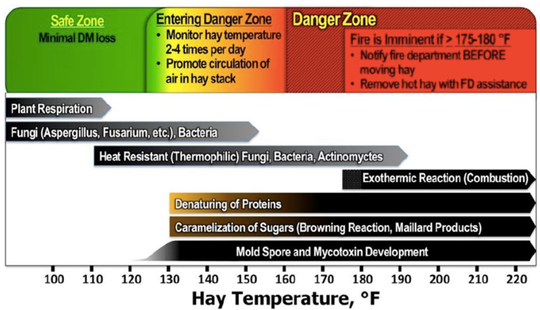 Summary of heating during hay storage, including recommended actions at various hay temperatures, what is causing the temperature increase, and what is happening as a result of the heat.