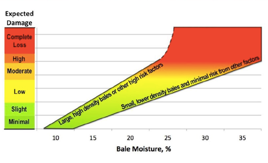 The effect of bale moisture on the amount of damage that can be expected with different sizes and densities of hay bales, as well as other factors that affect hay heating.