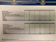 Year-to-date crime statistics compared to previous years from the Mansfield Division of Police.