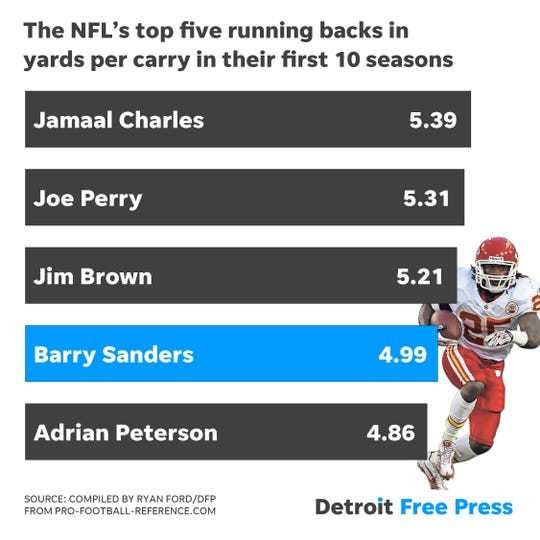Barry Sanders' career, by the numbers
